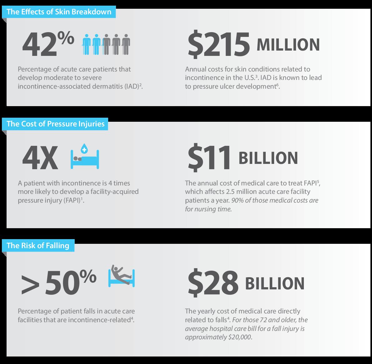 drysmart Infographic